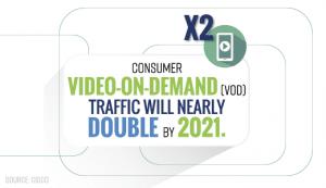 Video On Demand Traffic