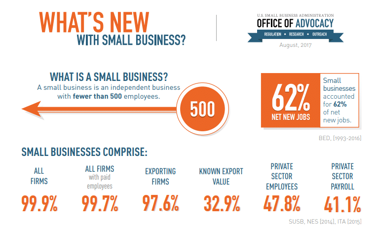SBA Small Business Statistics