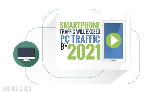 Smartphone Traffic